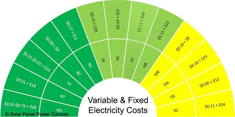 Electricity Prices Alberta