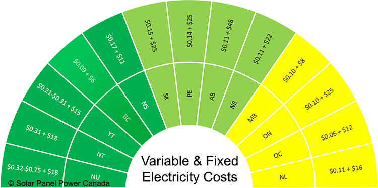 Electricity Prices British Columbia
