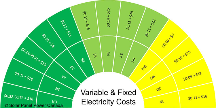 Electricity Prices Canada