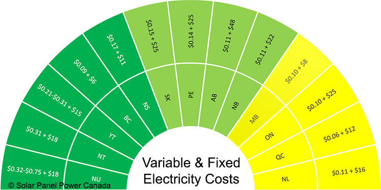 Electricity Prices Manitoba