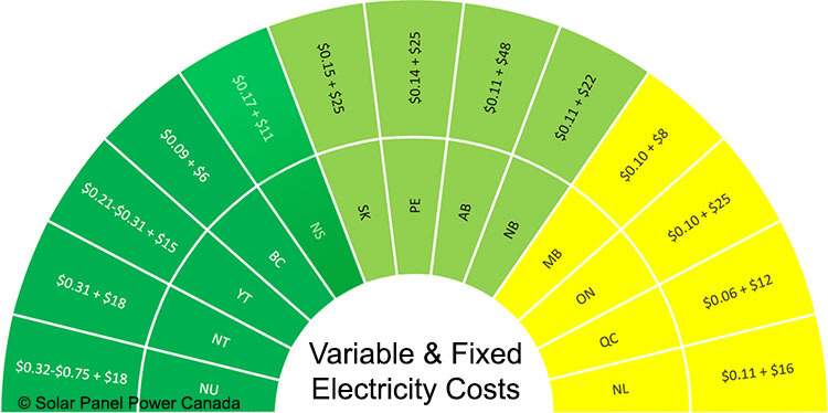 Electricity Prices Nova Scotia