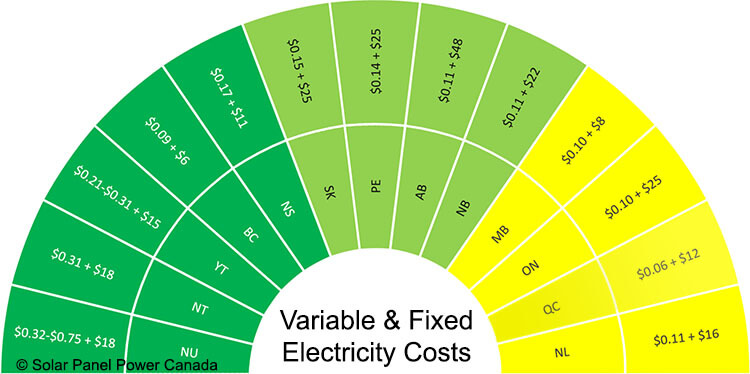 Electricity Prices Quebec