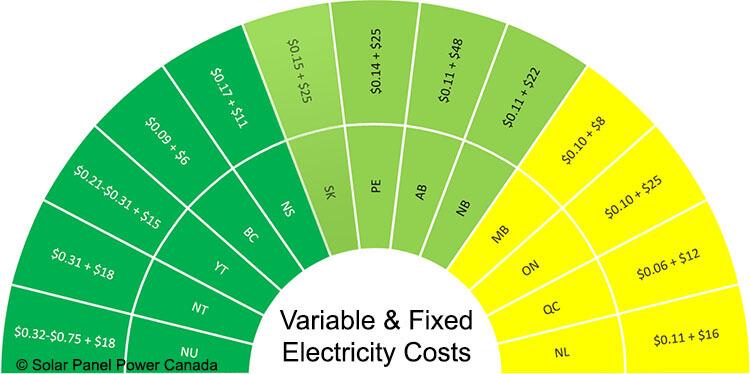 Electricity Prices Saskatchewan