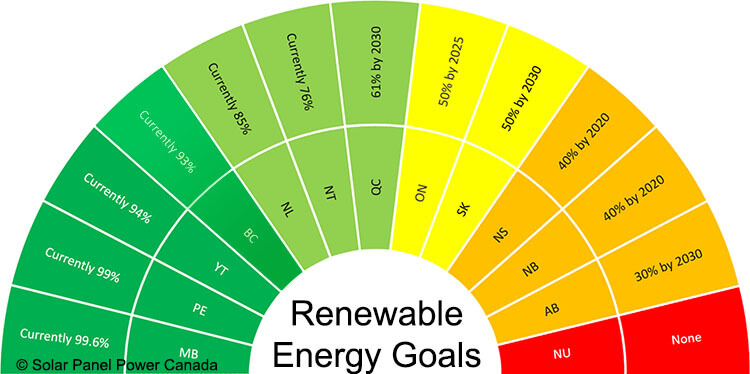 Renewable Energy Goals British Columbia