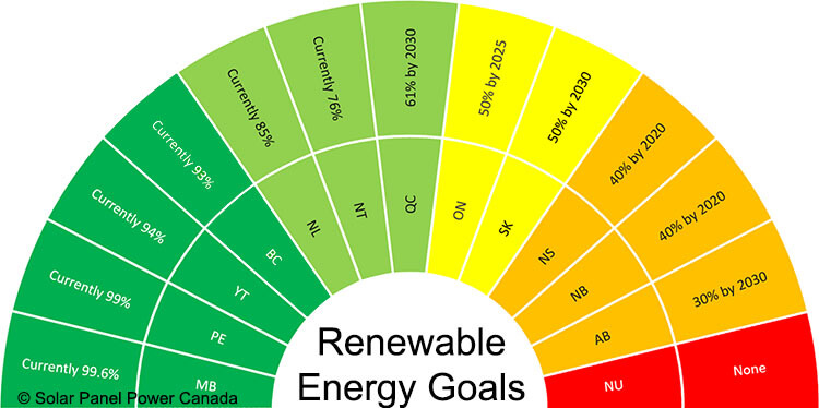 Renewable Energy Goals Canada