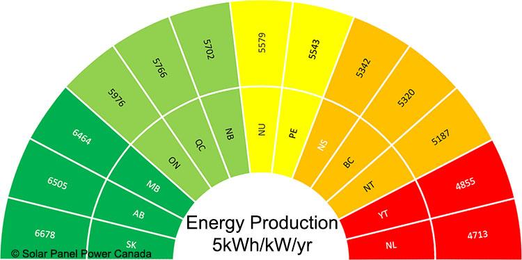 Solar Energy Production Canada