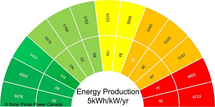Solar Energy Production Manitoba