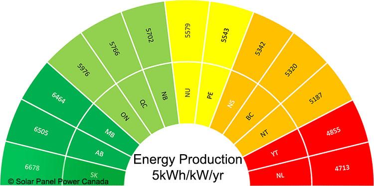 Solar Energy Production Saskatchewan