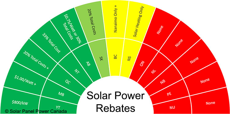 Solar Power Rebates and Tax Credits Canada