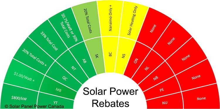 Solar Power Rebates and Tax Credits Manitoba