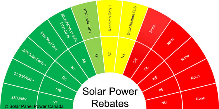 Solar Power Rebates and Tax Credits Ontario