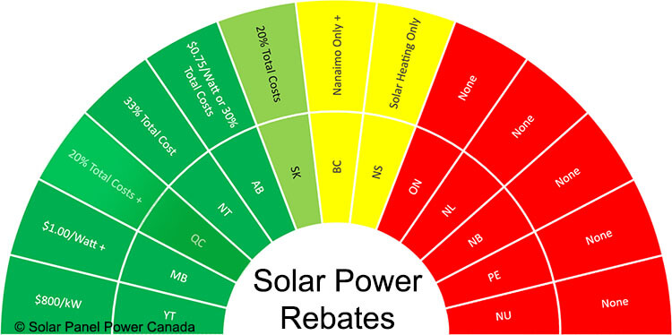 Solar Power Rebates and Tax Credits Quebec
