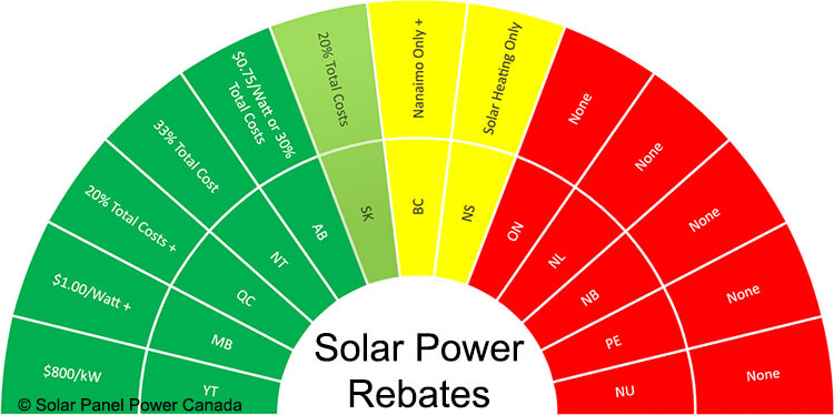 Solar Power Rebates and Tax Credits Saskatchewan