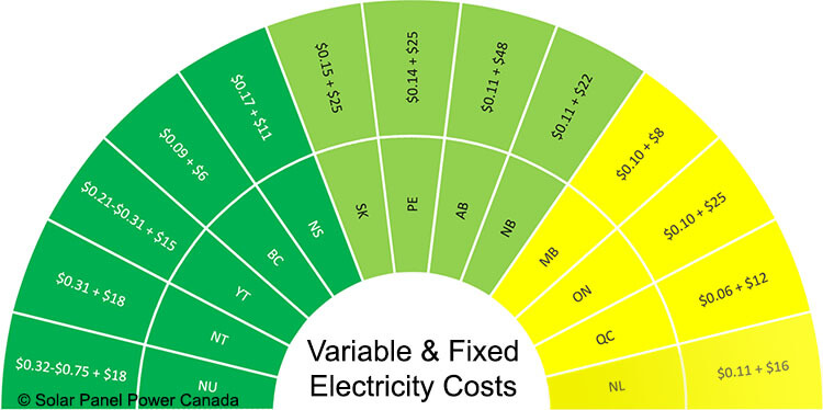Electricity Prices Newfoundland and Labrador
