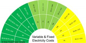 Electricity Prices Prince Edward Island