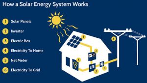How Solar Power Works in Canada