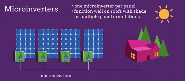 Microinverter Diagram