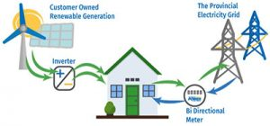 Newfoundland Net Metering