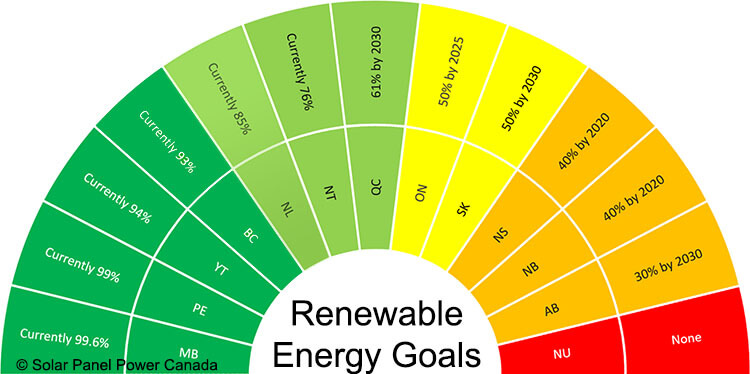 Renewable Energy Goals Newfoundland and Labrador