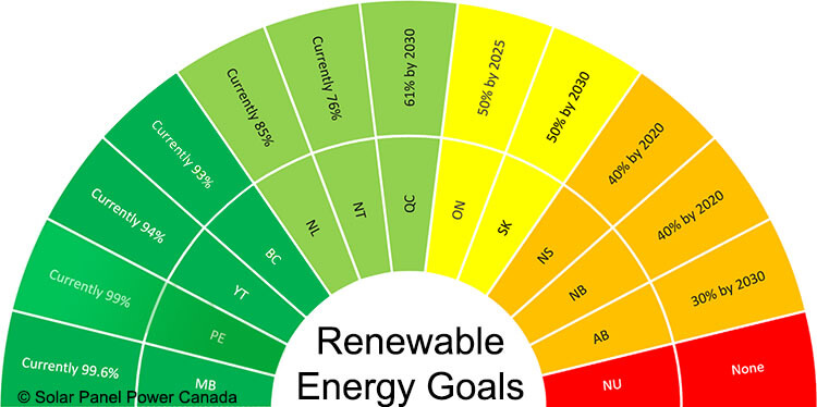 Renewable Energy Goals Prince Edward Island