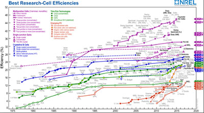 Solar Cell Efficiency NREL