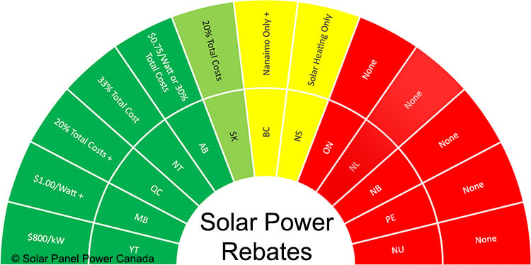 Solar Power Rebates and Tax Credits Newfoundland and Labrador