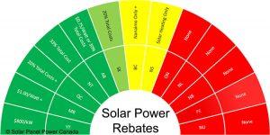 Solar Power Rebates and Tax Credits Prince Edward Island