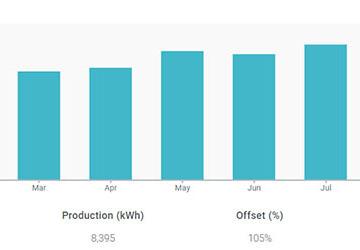 Solar Production Estimate Rebate
