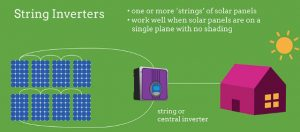 String Inverter Diagram