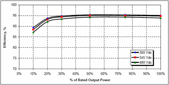 Inverter Efficiency Curve