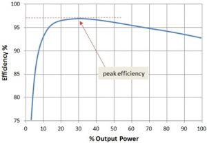 Inverter Efficiency Graph