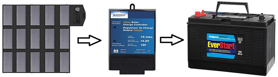 Charging 12 Volt Battery Solar Power