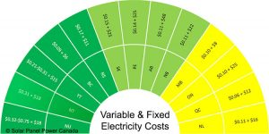 Electricity Prices Northwest Territories
