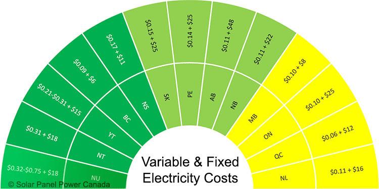 Electricity Prices Nunavut