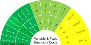 Electricity Prices Yukon Territory