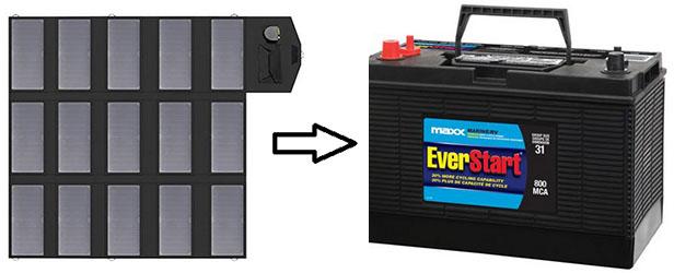 Solar Panel Charging 12V Battery