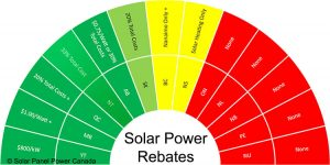 Solar Power Rebates and Tax Credits Northwest Territories