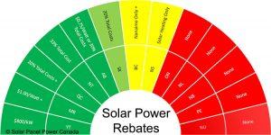 Solar Power Rebates and Tax Credits Nunavut