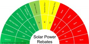 Solar Power Rebates and Tax Credits Yukon Territory